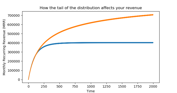 You're all calculating churn rates wrong | CatchJS